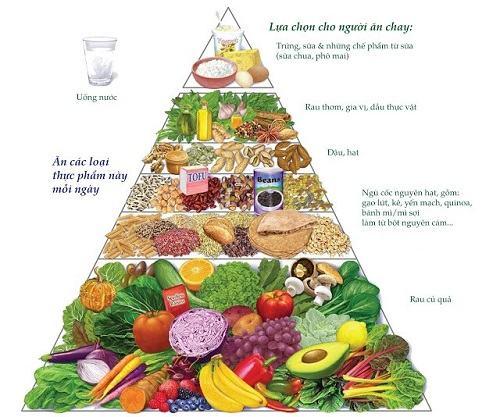 Tháp dinh dưỡng dành cho người ăn chay và lời khuyên từ chuyên gia sức khỏe